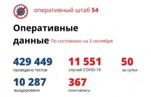 Еще 58 пациентов вылечились от коронавируса в Новосибирской области