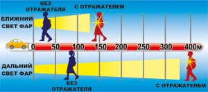 Госавтоинспекторы напоминают пешеходам о необходимости использования светоотражающих элементов
