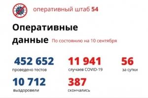 Еще 72 человека вылечились от коронавируса в Новосибирской области