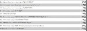 По Новосибирской области среди партий лидирует «Единая Россия»