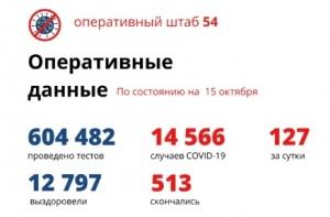 """127 новых случаев """"ковида"""" выявлено в Новосибирской области за сутки"""