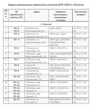 Перечень размещения переписных участков ВПН-2020 в Искитиме